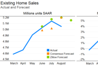 A 2.1% Rise Forecast for Existing Home Sales
