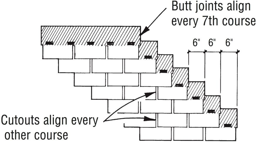 A half pattern (also called half-tab or sixes) staggers each course with a 6-in. offset (half a tab width for metric shingles). Butt joints are better protected from water migrating horizontally, but cutouts still align every other course.