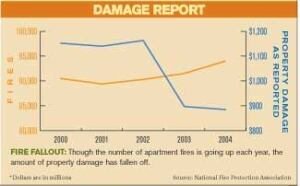 Damage Report (*dollars are in millions)Source: National Fire Protection Association