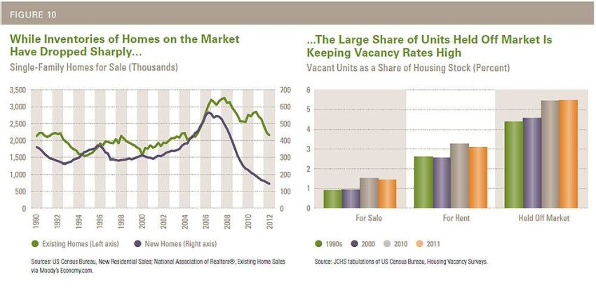 Housing's Latest Dilemma: Affordability Worsens as the Market Mends
