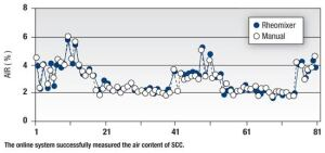 The online system successfully measured the air content of SCC.