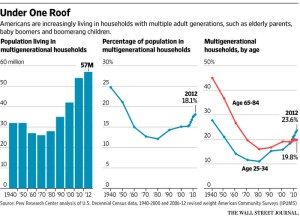 Wall Street Journal analysis of Census Data on multigenerational household trends