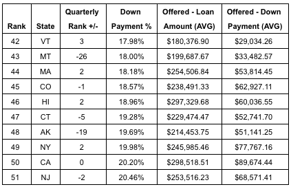 LendingTree: Ten states with highest down payment percentages.