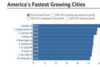 Arc of Recovery: America's Fastest Growing Metro Economies