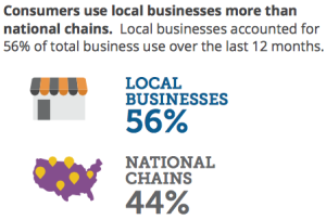 Local Business vs. National Chain. Photo courtesy Yodle.