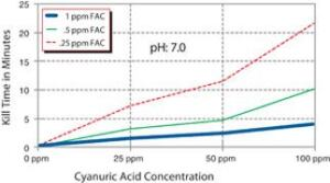 how to bring up cyanuric acid in pool