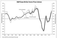 Home Price Rises Moderate