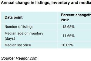 Shrinking Inventory Bolstering Many Housing Markets
