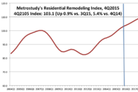 Remodeling Activity Still Growing Steadily