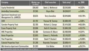 The 2007 compensation packages for multifamily REIT CEOs reflect a shift towards pay for performance on Wall Street.