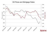 Cheap Oil Leads to Cheaper Mortgages