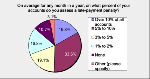 Chart from ProSales credit card and payment survey in 2016