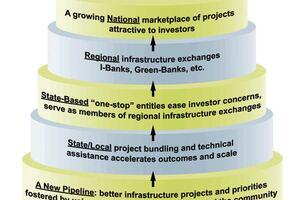 21st century financing