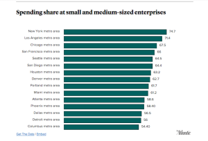 Spending share at small and medium retailers.