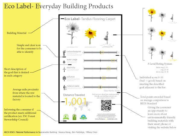 Everyday Building Product ecolabel by Tiffany Chen, Ben Partridge, and Jessica Wang.