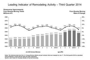 Harvard JCHS' LIRA for second quarter of 2014, forecasting to 2Q15