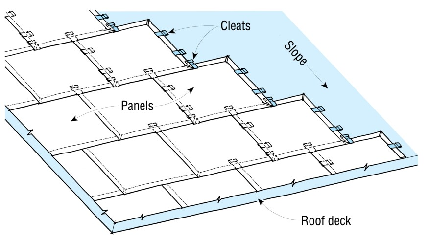 A typical layout shows how the staggered pans cover the roof. Uphill pans should always overlap the edges of lower pans.