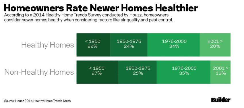 Homeowners Rate Newer Homes Healthiest