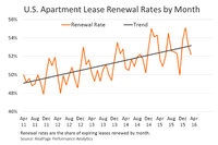 MPF: Lease Renewal Rates Down Slightly From 2015