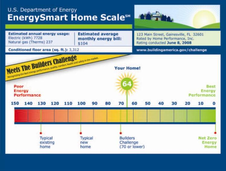 Momentum Builds for a Numerical Scoring System for Home Energy Efficiency