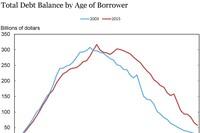 Twenty -Somethings Carry Less Debt than a Decade Ago
