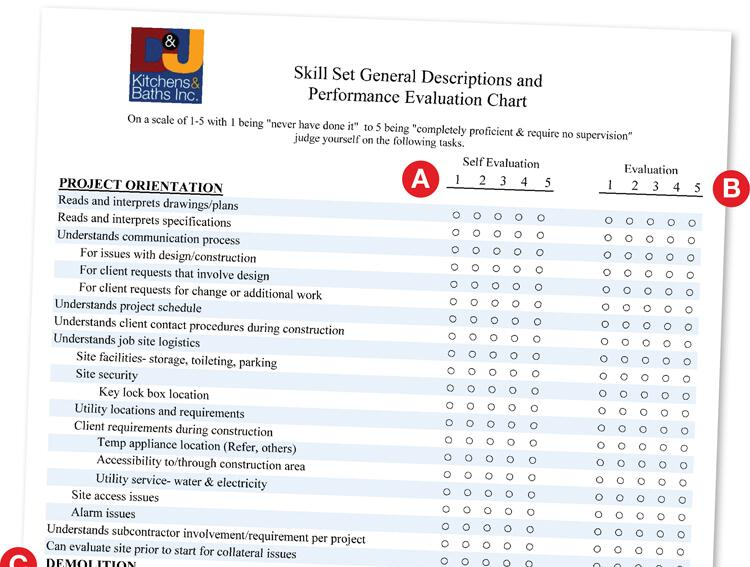 A Bluff-Proof Hiring Tool: A Self-Assessment Ranking for Prospective Employees