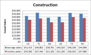 This chart shows the states with the highest construction-related salaries.