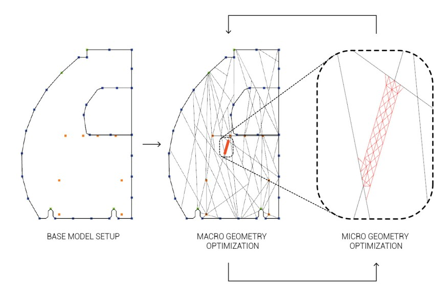 Identifying the macro- and micro-level areas for generative design