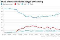 Back on Top: FHA Sees Biggest Mortgage Market Share in Two Years