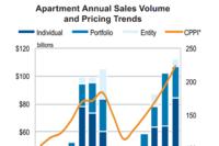 2014 Apartment Volume Beats 2007