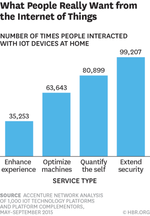 Home technology and automation: what people want to use, from the Harvard Business Review