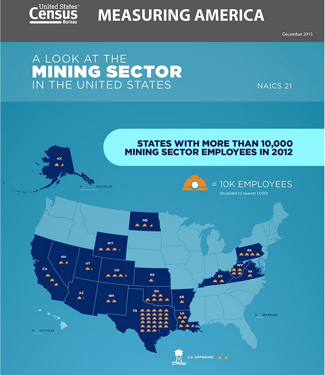 Census data on mining and oil extraction economics.
