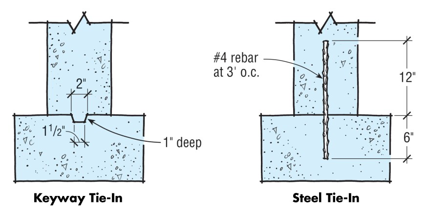 To tie a footing to the wall above, a keyway should be about 1 in. deep by 2 in. wide. When rebar is used, the typical rebar layout is one #4 bar every 3 ft. o.c.
