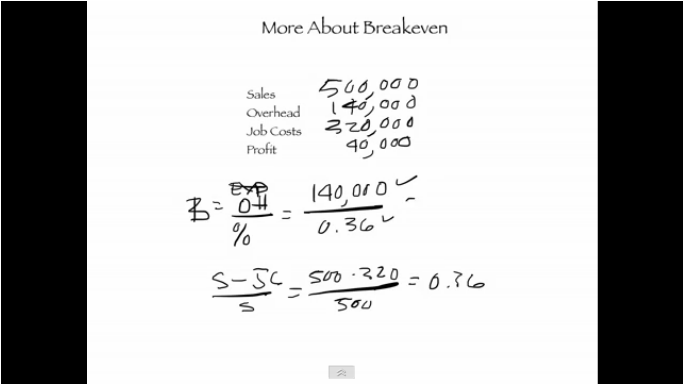 Do the Math: Tracking Breakeven