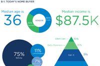 Zillow: Millennials Begin to Drive Housing Market