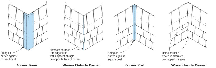 A woven corner, typically accomplished with a block plane, is made by  lapping shingle. On outside corners, laps typically alternate every two courses. Inside corners may also be woven, but the easiest treatment is to butt shingles against a 1- to 2-in.-square post.