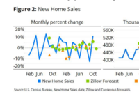 Zillow Talk: An Outlook for Modestly More