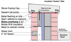 Figure 1 Top of Wall – Stone Cap with Overhang