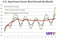 Rents Jump 6.5% in May