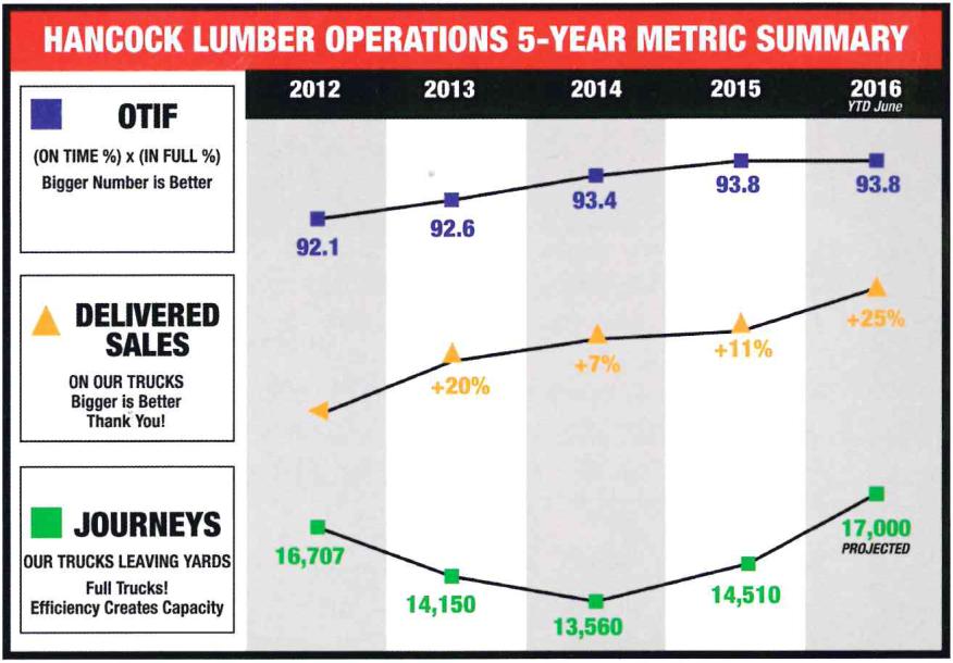Stats from Hancock Lumber