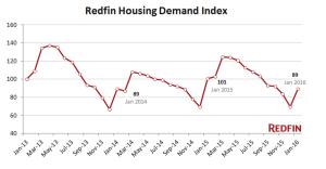 Housing Demand Index from Redfin