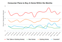 More Consumers Plan to Buy Homes in May Despite Less Favorable Economy