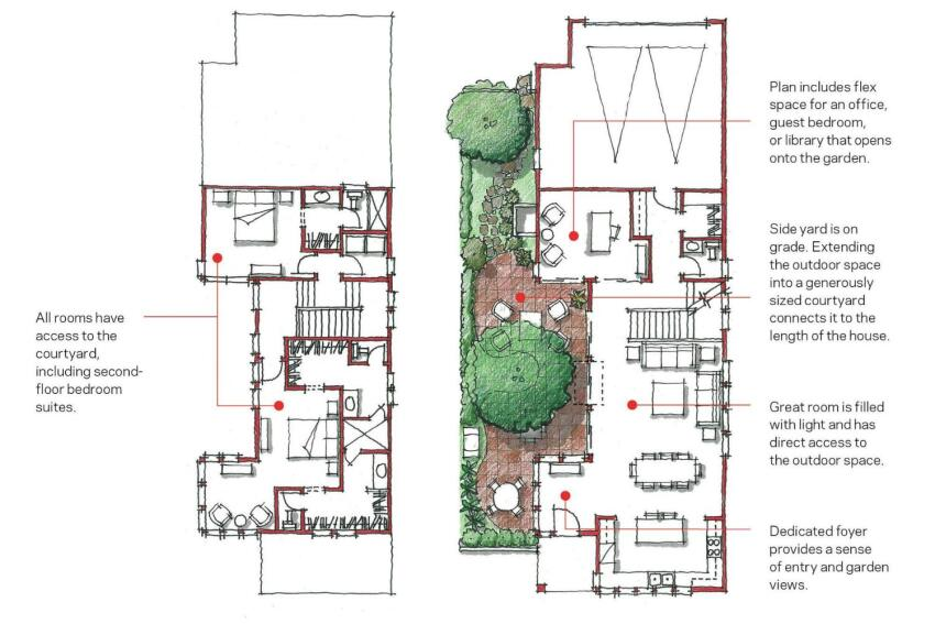 This plan takes up the same square footage as before, but the outdoor space engages all of the rooms in the house.