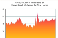 Loan Rates for New Homes Shoot Up in July to 2015 High