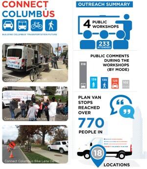 City of Columbus, Ohio, award-winning multimodal thoroughfare plan.