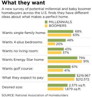 NAHB data on Baby Boom and Millennial home preference trends.