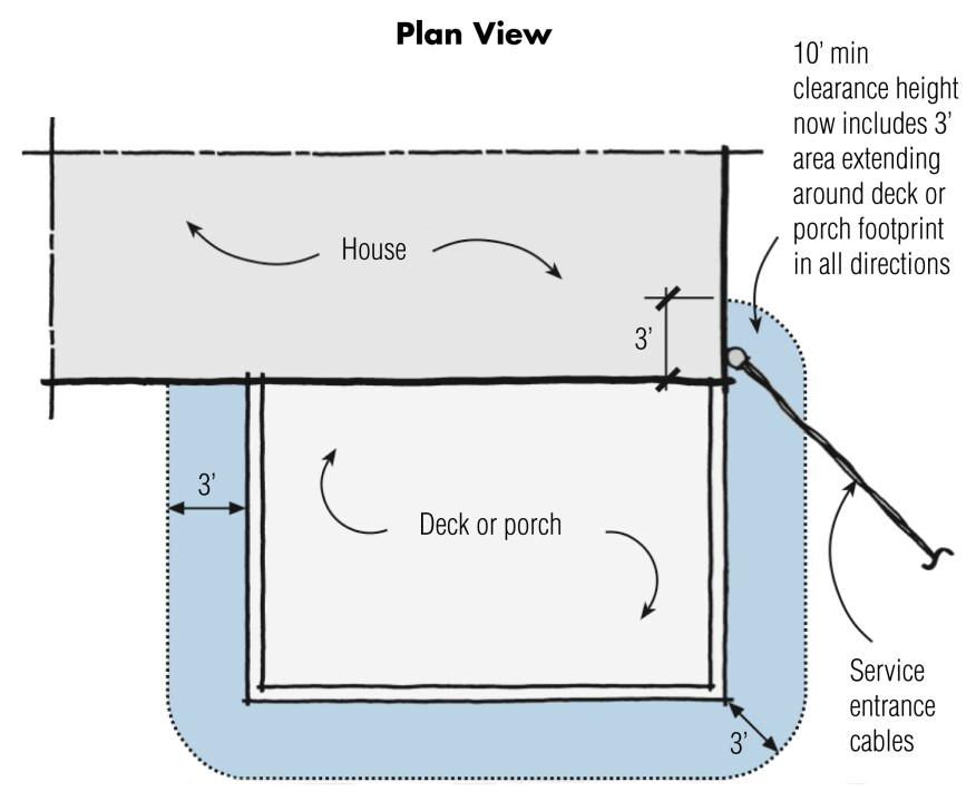 Overhead service entrance cables must be placed higher than 10 ft. above a deck or porch.