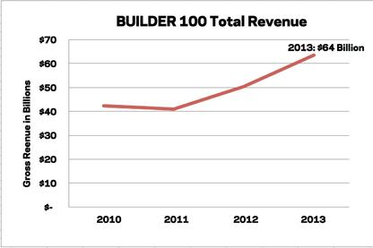 2014 Builder 100: Home Building Is Back