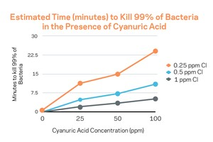 What to Know About Cyanuric Acid