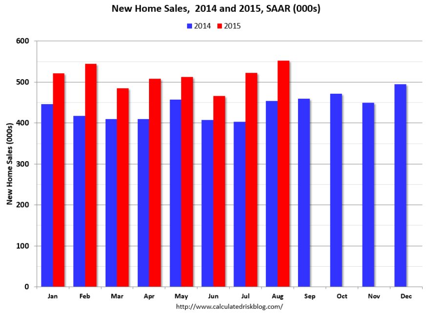 Calculated Risk's analysis of Census Bureau data on new home sales